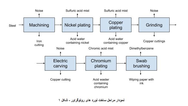 نمودار مراحل تولید و حکاکی سیلندر گراور
