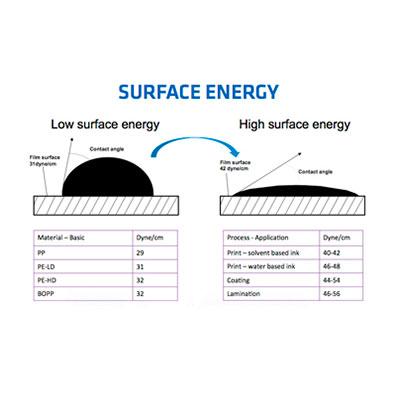 test corona substrate