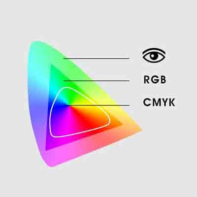 lab - RGB - CMYK