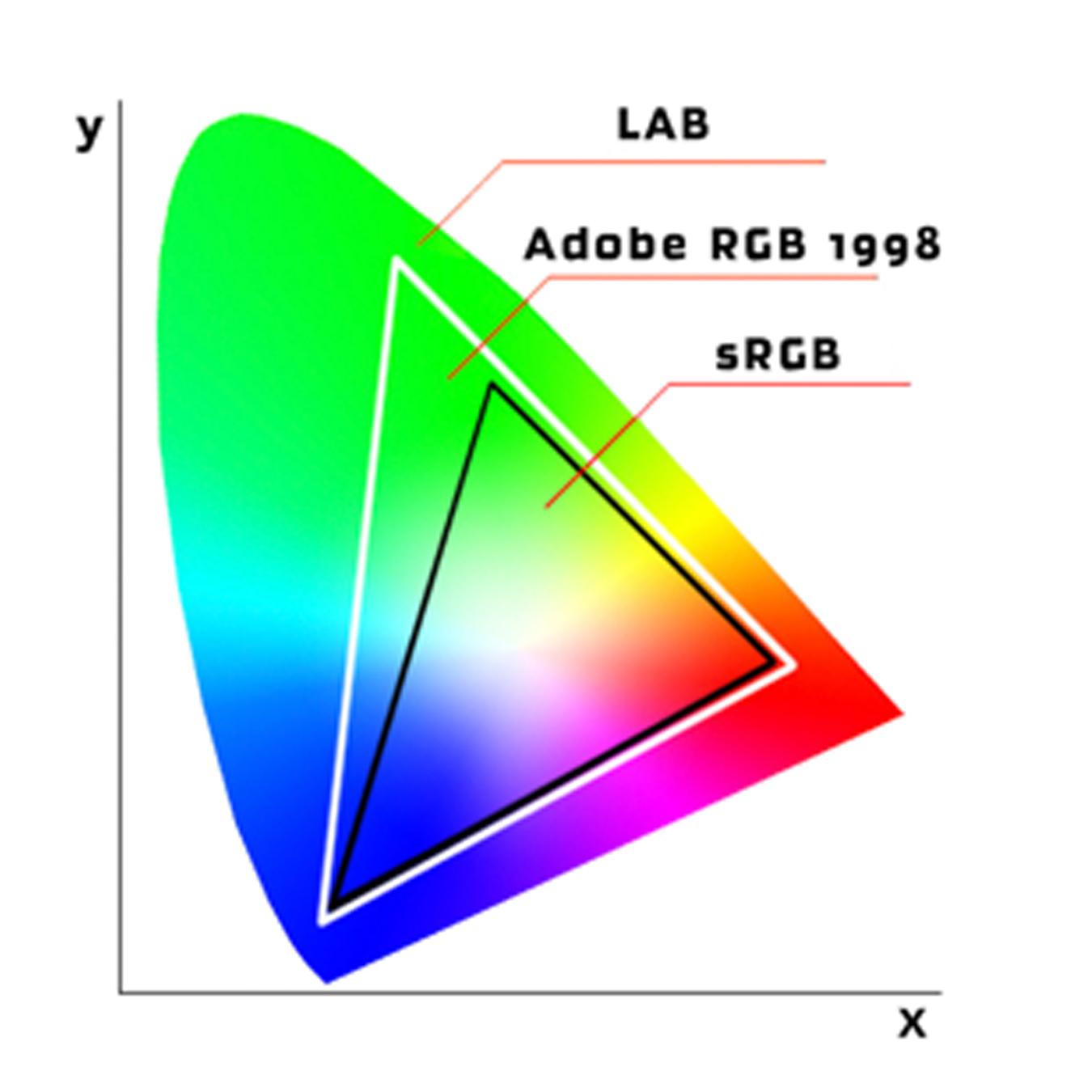مفاهیم پایه رنگ - مدل رنگ Adobe RGB