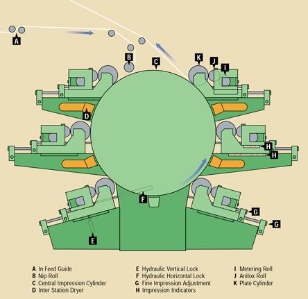 فلکسو، شماتیک یک سیلندر مرکزی فلکسوگرافی