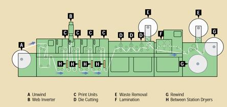 شماتیک یک ماشین در خط یا inline فلکسوگرافی