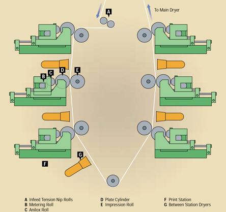 فلکسو، شماتیک یک ماشین استک یا ایستاده فلکسوگرافی