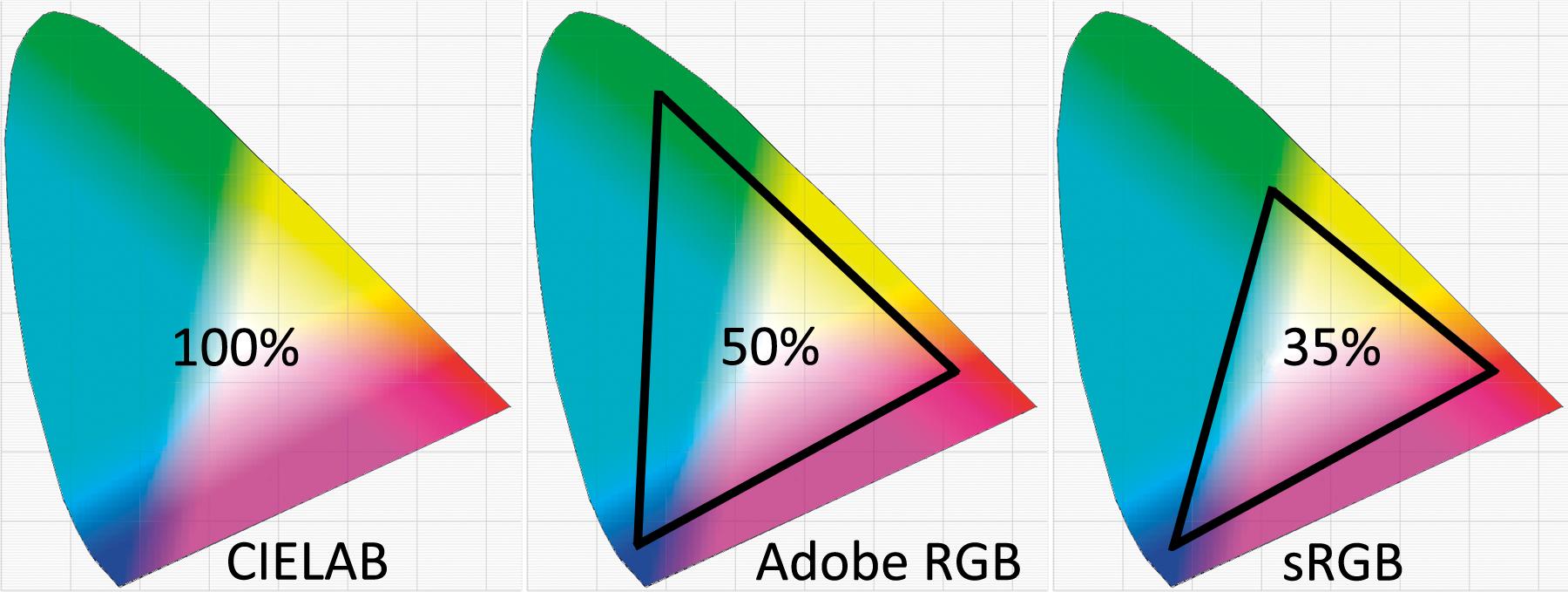 مفاهیم پایه مدیریت رنگ - color space