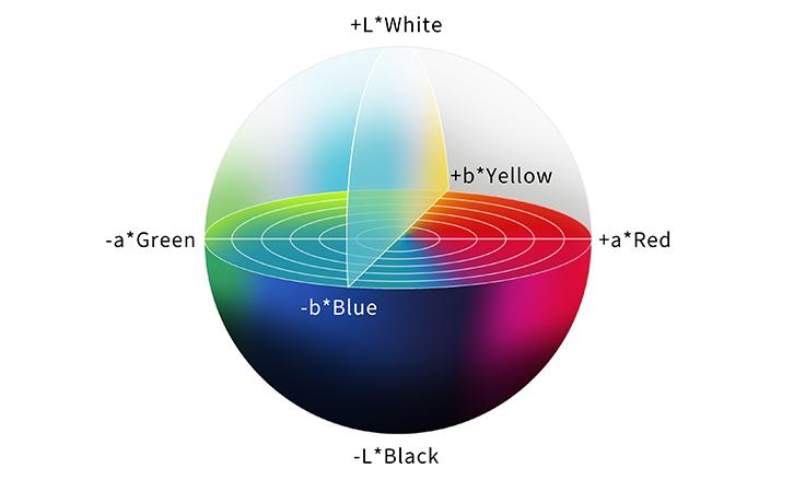 مفاهیم پایه مدیریت رنگ - مدل رنگی Lab