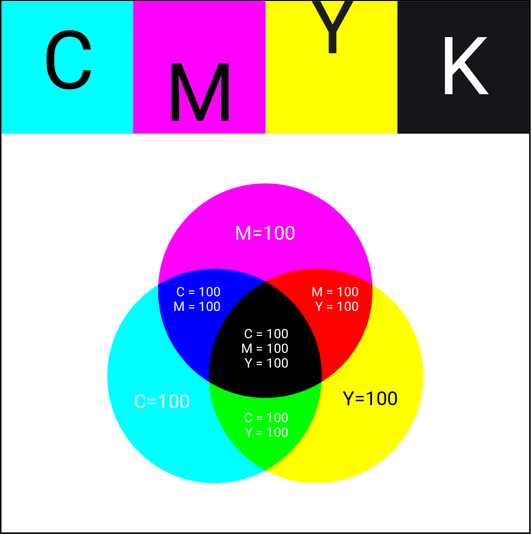 مفاهیم پایه - مدل رنگی CMYK