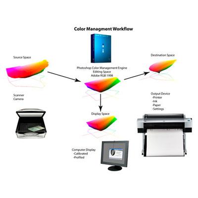 color-management-workflow