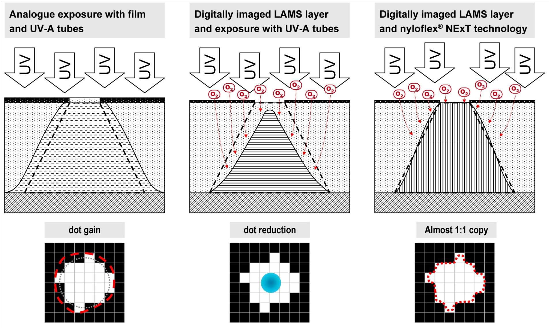 کلیشه سازی فلکسو LED - نوردهی کلیشه ژلاتینی