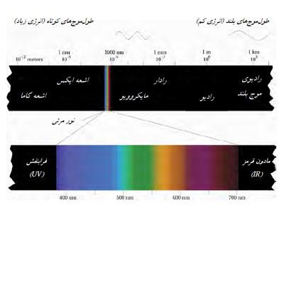 طیف چیست الکترومغناطیس